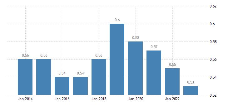malta aggregate replacement ratio eurostat data