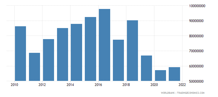 malta agriculture value added current lcu wb data