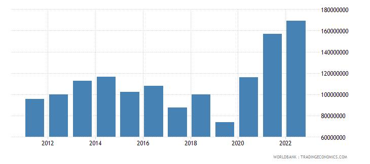 malta agriculture value added us dollar wb data