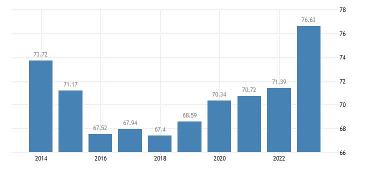 malta animal output production value at basic price eurostat data