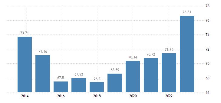 malta animal output production value at producer price eurostat data