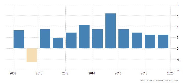 malta annual percentage growth rate of gdp at market prices based on constant 2010 us dollars  wb data