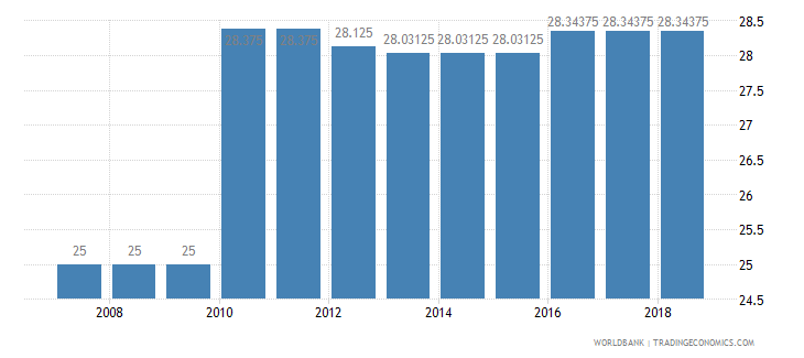 malta arable land percent of land area wb data