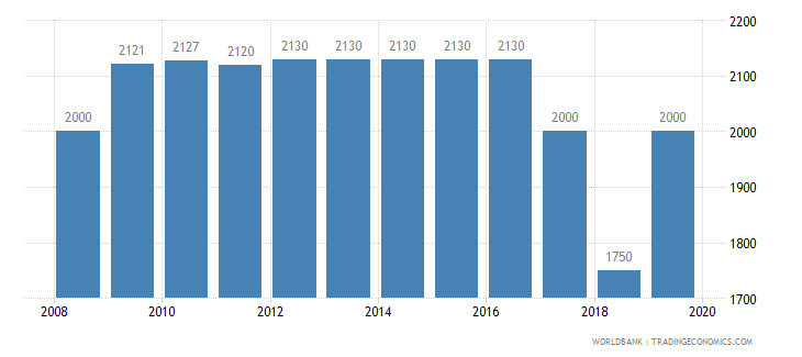 malta armed forces personnel total wb data