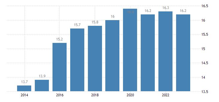 malta at risk of poverty rate population eurostat data