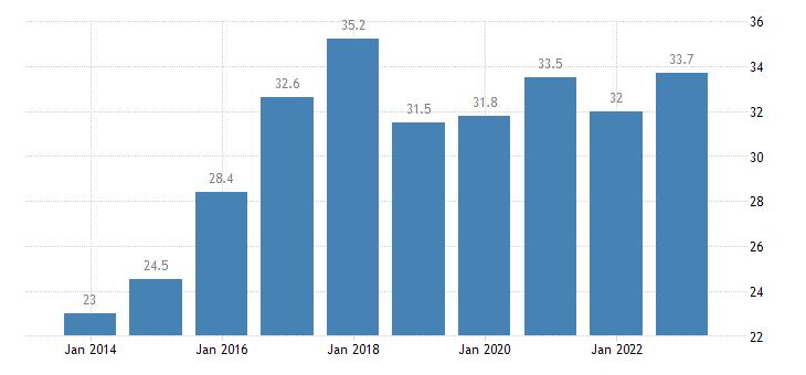 malta at risk of poverty rate tenant eurostat data