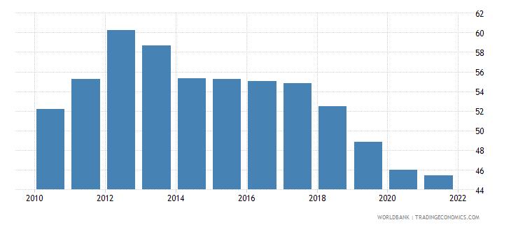 malta atms per 100000 adults gfd wb data