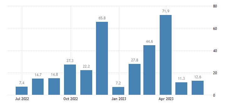 malta balance of payments capital account eurostat data