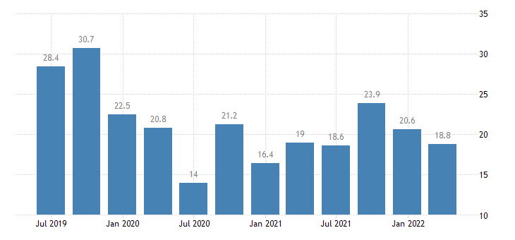 malta balance of payments current account on services eurostat data