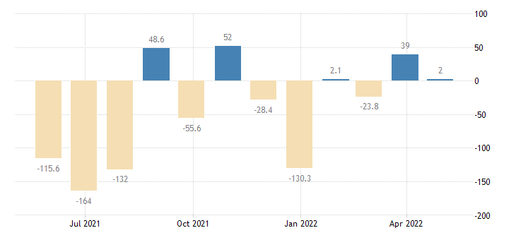 malta balance of payments current capital account eurostat data