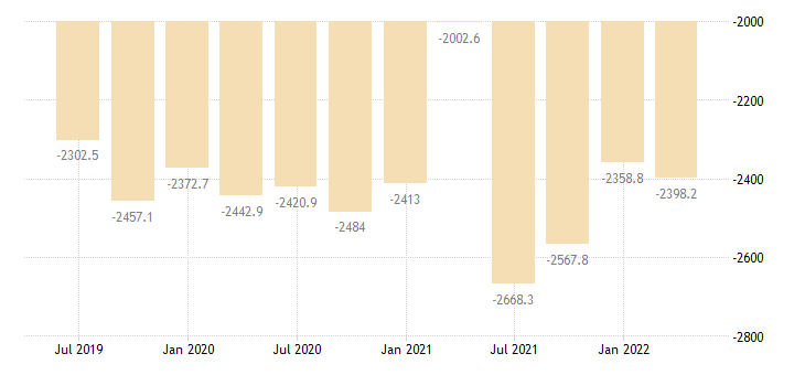 malta balance of payments financial account net on direct investment eurostat data