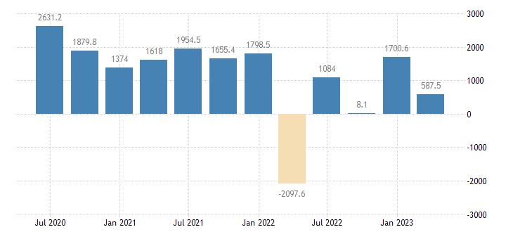 malta balance of payments financial account net on portfolio investment eurostat data