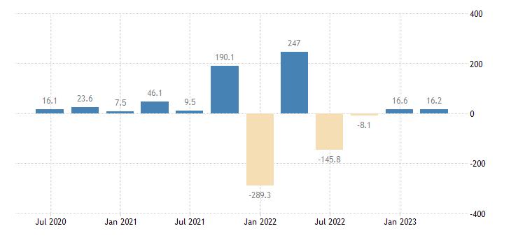 malta balance of payments financial account net on reserve assets eurostat data