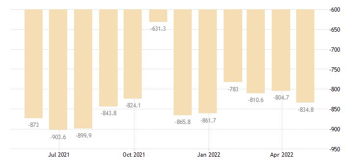 malta balance of payments financial account on direct investment eurostat data