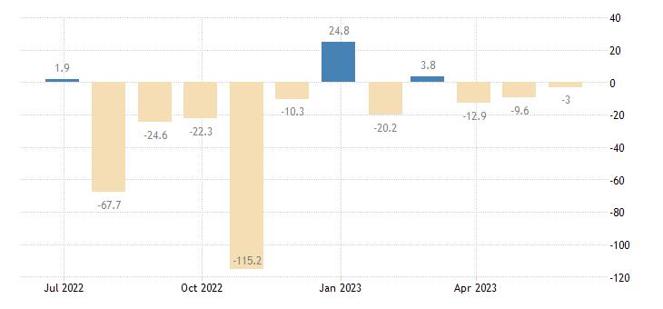 malta balance of payments financial account on financial derivatives employee stock options eurostat data