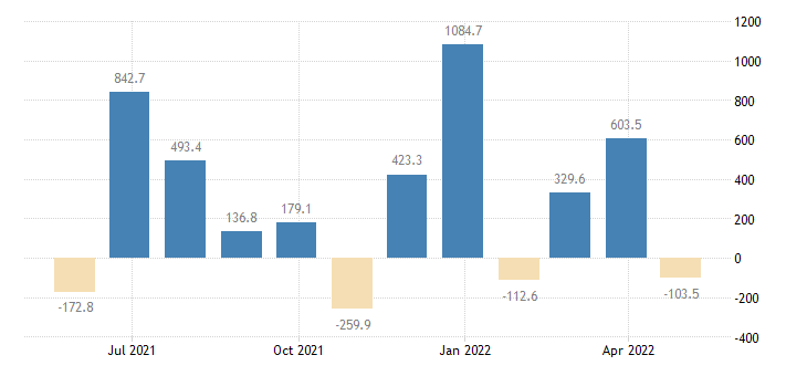 malta balance of payments financial account on other investment eurostat data