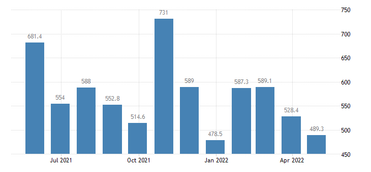 malta balance of payments financial account on portfolio investment eurostat data