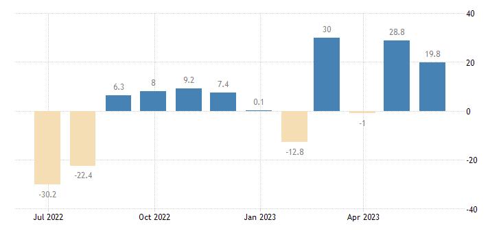 malta balance of payments financial account on reserve assets eurostat data
