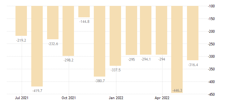 malta balance of trade eurostat data