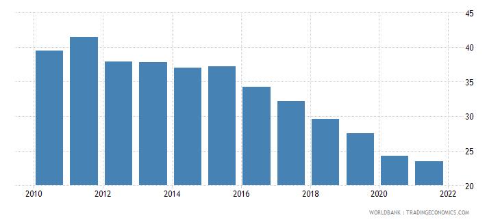 malta bank branches per 100000 adults wb data