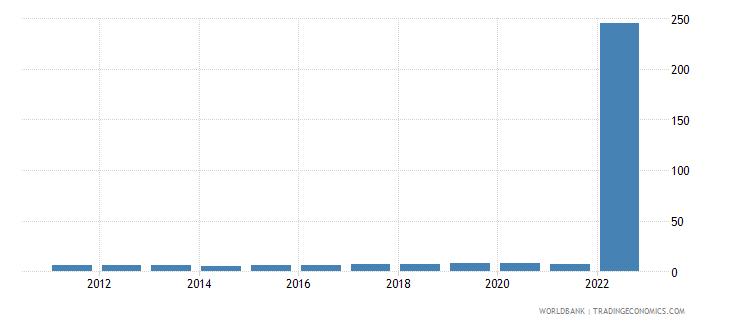 malta bank capital to assets ratio percent wb data