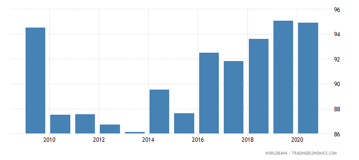malta bank concentration percent wb data