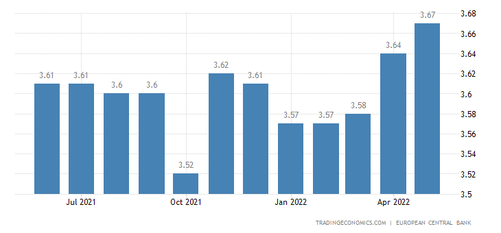 Malta Personal Lending Rate