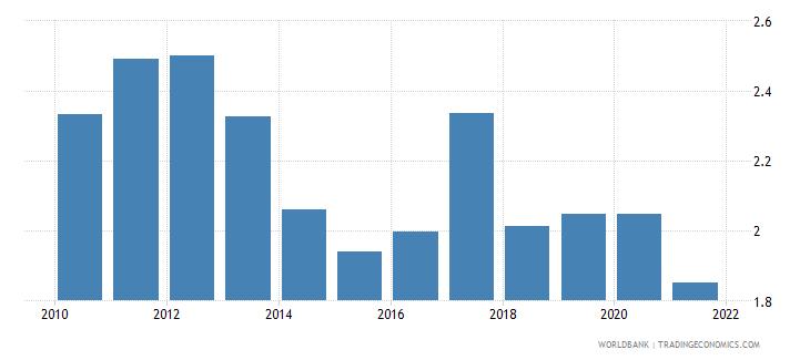 malta bank net interest margin percent wb data