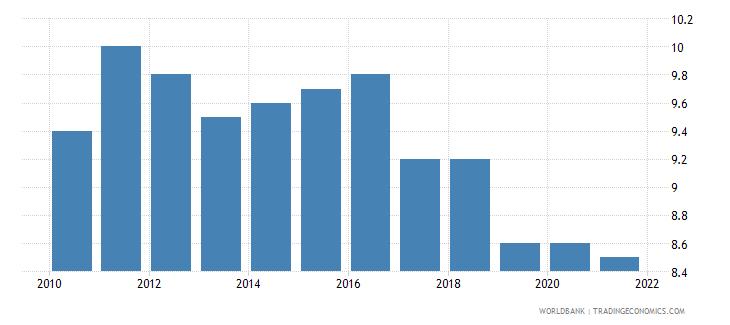 malta birth rate crude per 1 000 people wb data