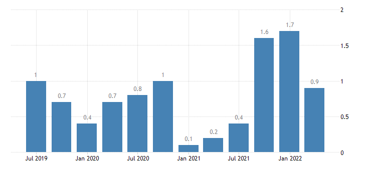 malta capital account eurostat data