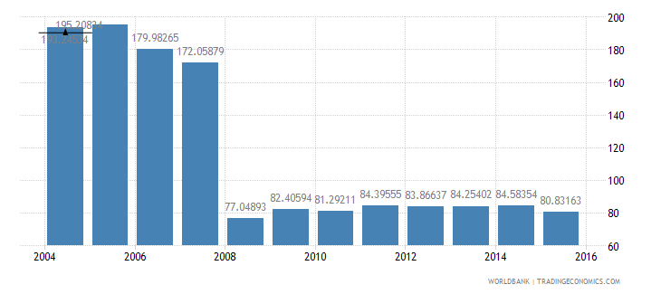 malta central government debt total percent of gdp wb data
