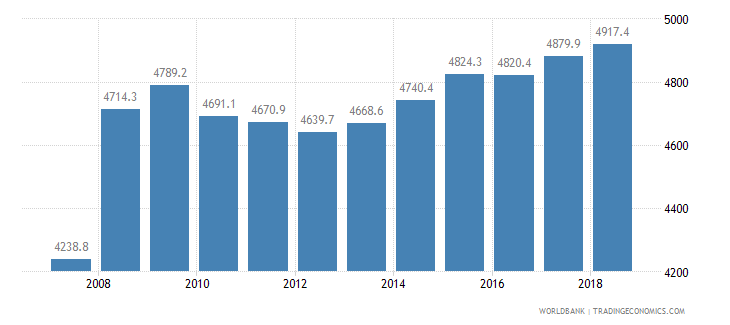 malta cereal yield kg per hectare wb data