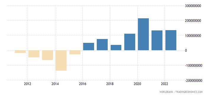 malta changes in inventories us dollar wb data