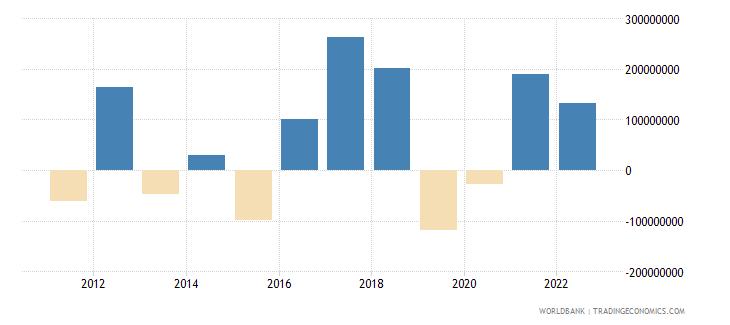 malta changes in net reserves bop us dollar wb data