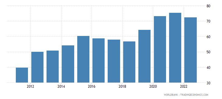 malta communications computer etc percent of service exports bop wb data
