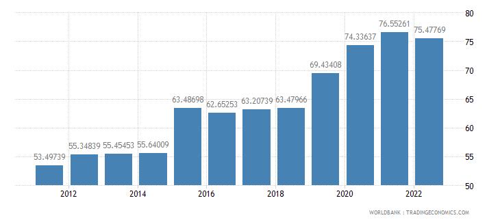 malta communications computer etc percent of service imports bop wb data