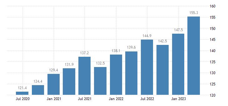 malta compensation of employees manufacturing eurostat data
