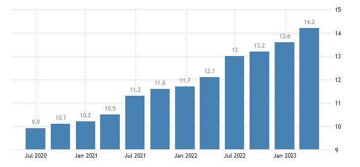malta compensation of employees real estate activities eurostat data