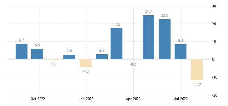 malta construction confidence indicator eurostat data