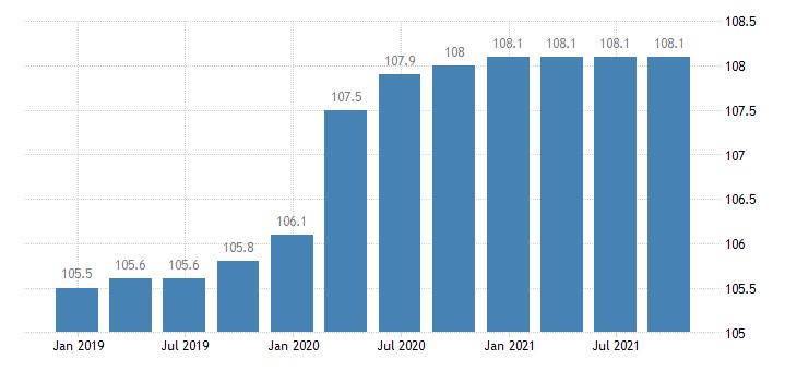 malta construction cost idx input prices for materials eurostat data
