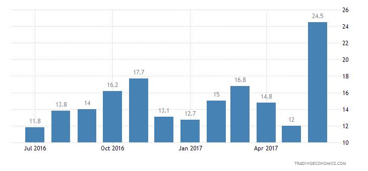 Malta Consumer Confidence Economic Expectations