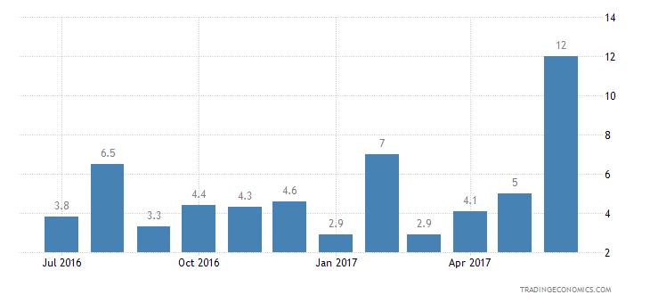 Malta Consumer Confidence Financial Expectations