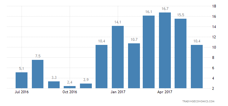 Malta Consumer Confidence Price Trends