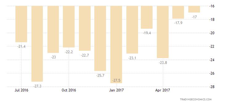 Malta Consumer Confidence Savings Expectations