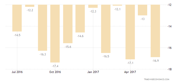 Malta Consumer Confidence Unemployment Expectations