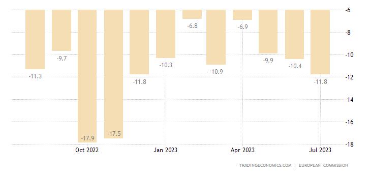 Malta Consumer Confidence