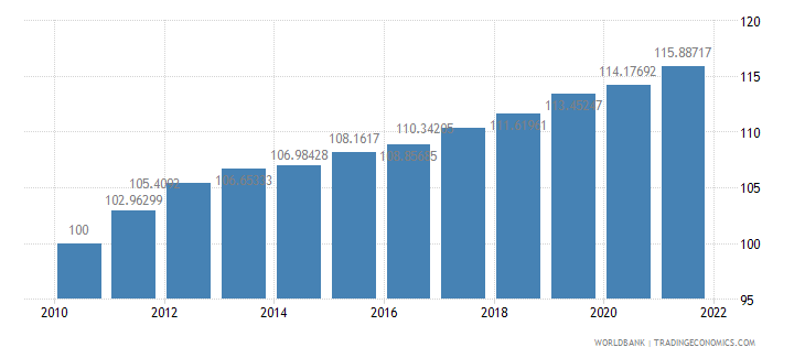 malta consumer price index 2005  100 wb data