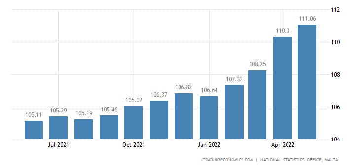 Malta Retail Price Index