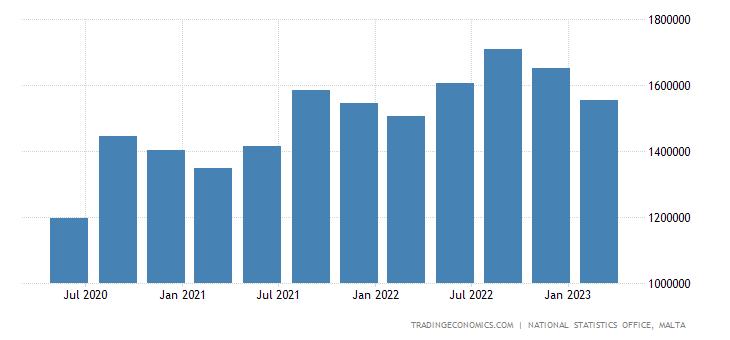 Malta Consumer Spending