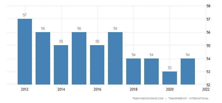 Malta Corruption Index
